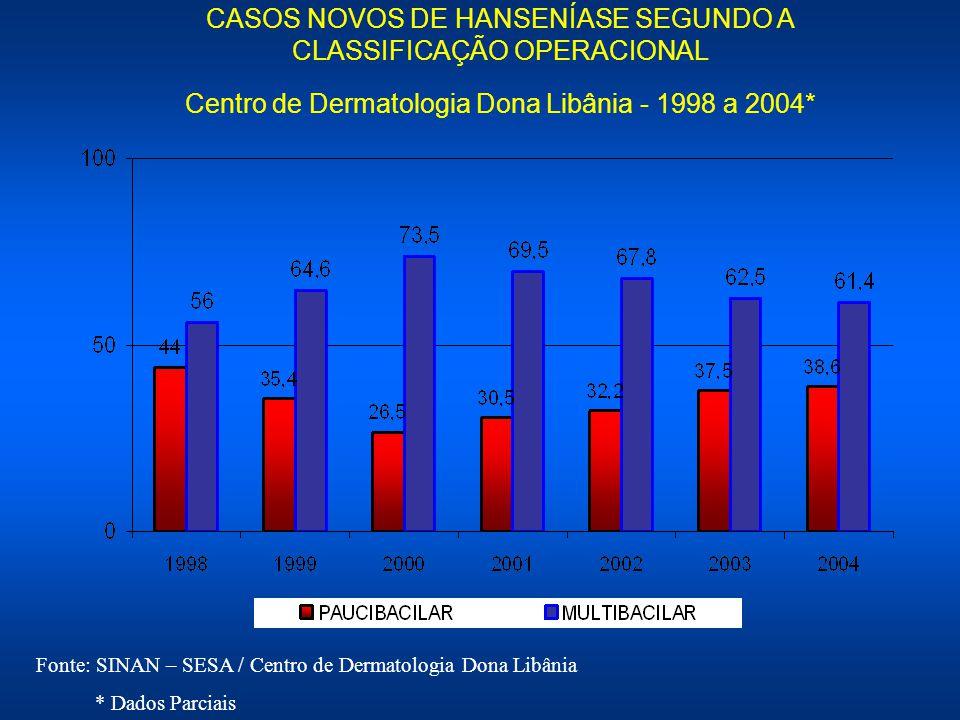 CASOS NOVOS DE HANSENÍASE SEGUNDO A CLASSIFICAÇÃO OPERACIONAL Centro de Dermatologia Dona Libânia - 1998 a 2004*