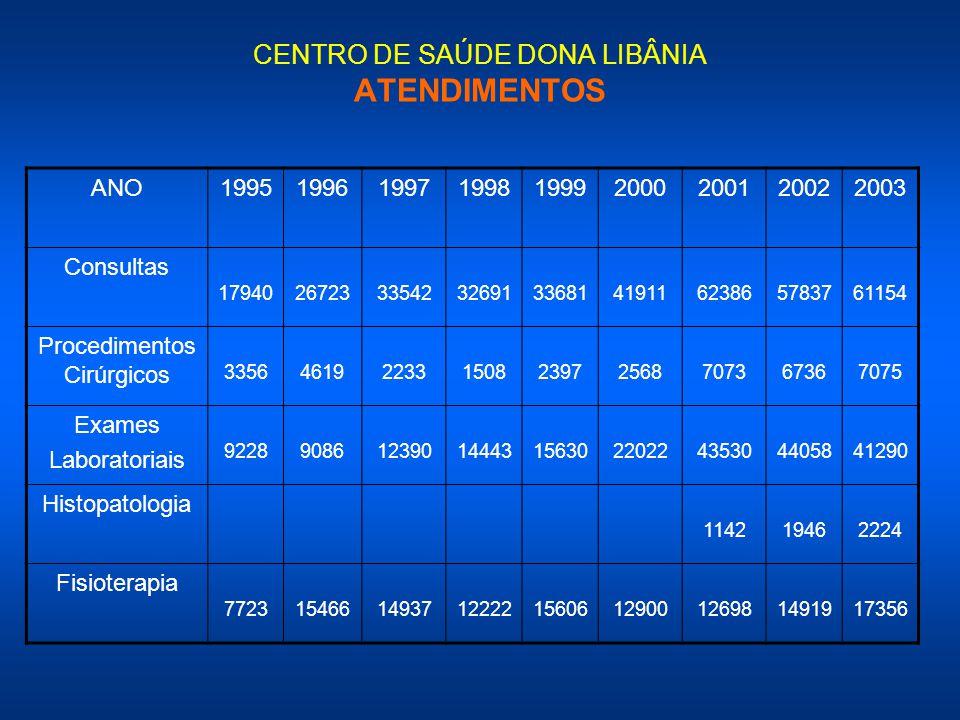 CENTRO DE SAÚDE DONA LIBÂNIA ATENDIMENTOS