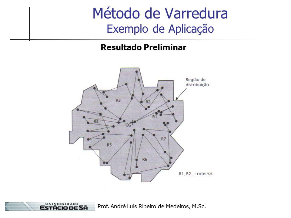 Método de Varredura Exemplo de Aplicação