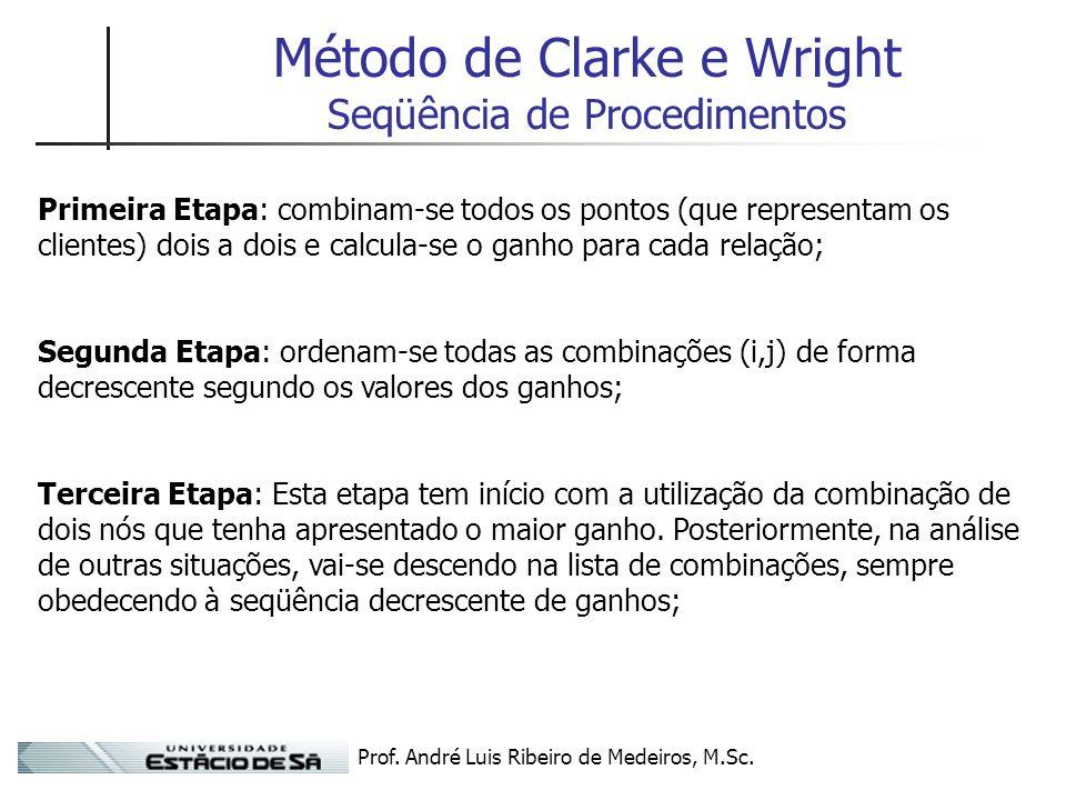 Método de Clarke e Wright Seqüência de Procedimentos