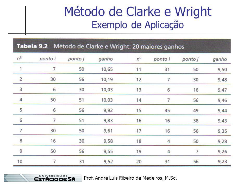 Método de Clarke e Wright Exemplo de Aplicação