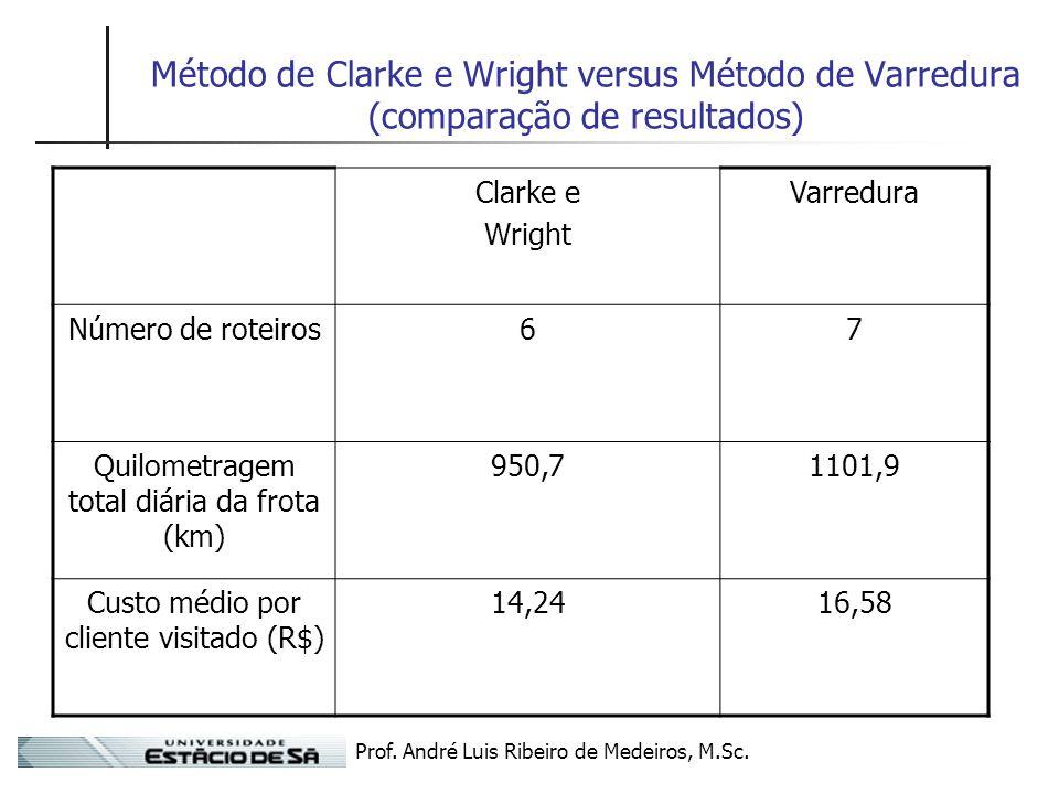 Método de Clarke e Wright versus Método de Varredura (comparação de resultados)