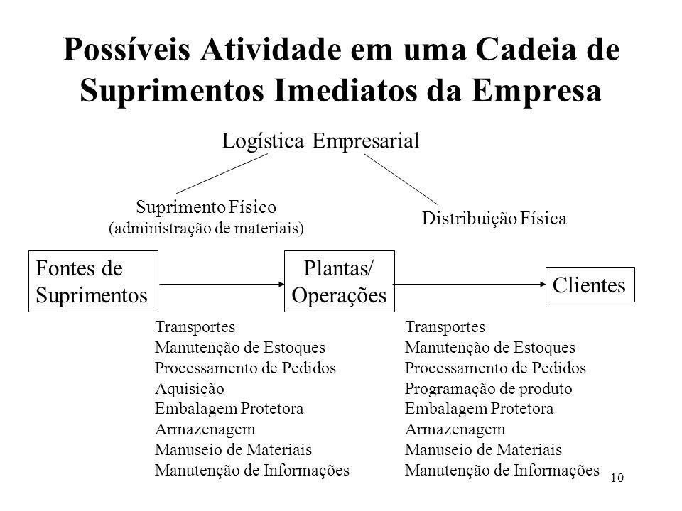 Possíveis Atividade em uma Cadeia de Suprimentos Imediatos da Empresa