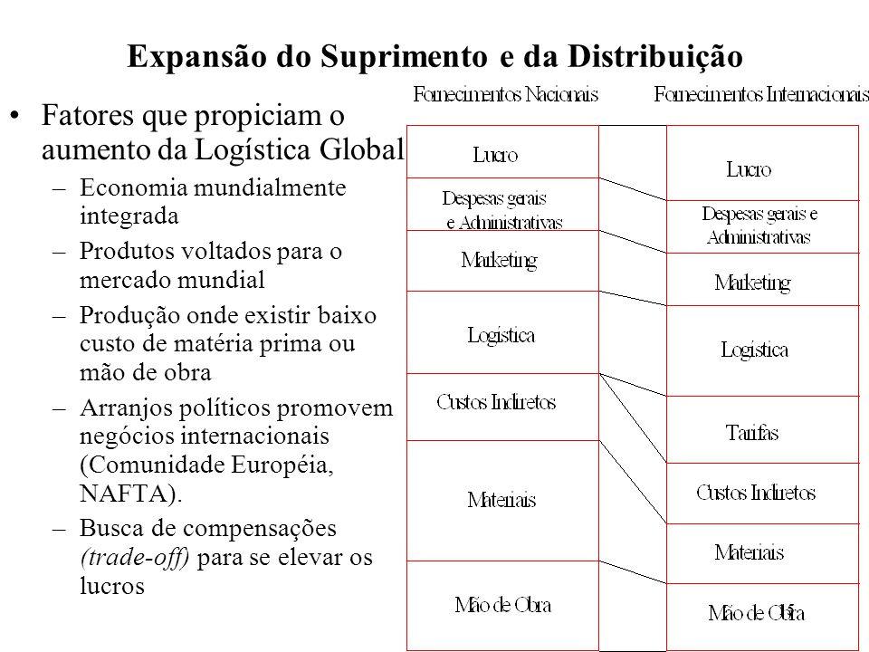 Expansão do Suprimento e da Distribuição