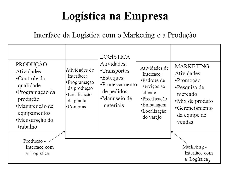 Interface da Logística com o Marketing e a Produção