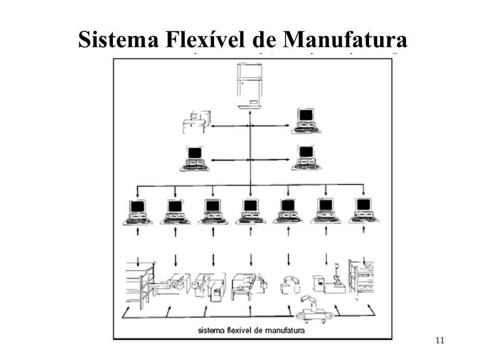 Sistema Flexível de Manufatura
