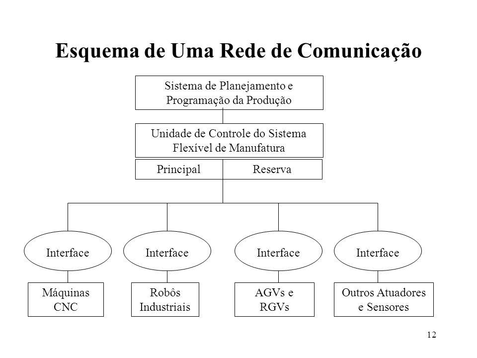 Esquema de Uma Rede de Comunicação