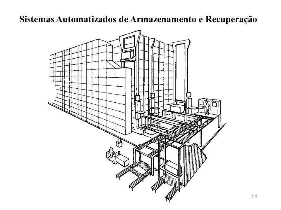 Sistemas Automatizados de Armazenamento e Recuperação