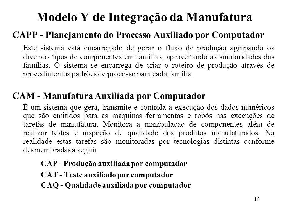 Modelo Y de Integração da Manufatura