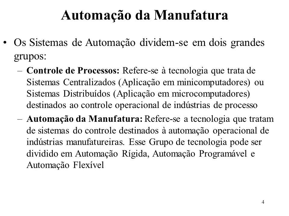 Automação da Manufatura