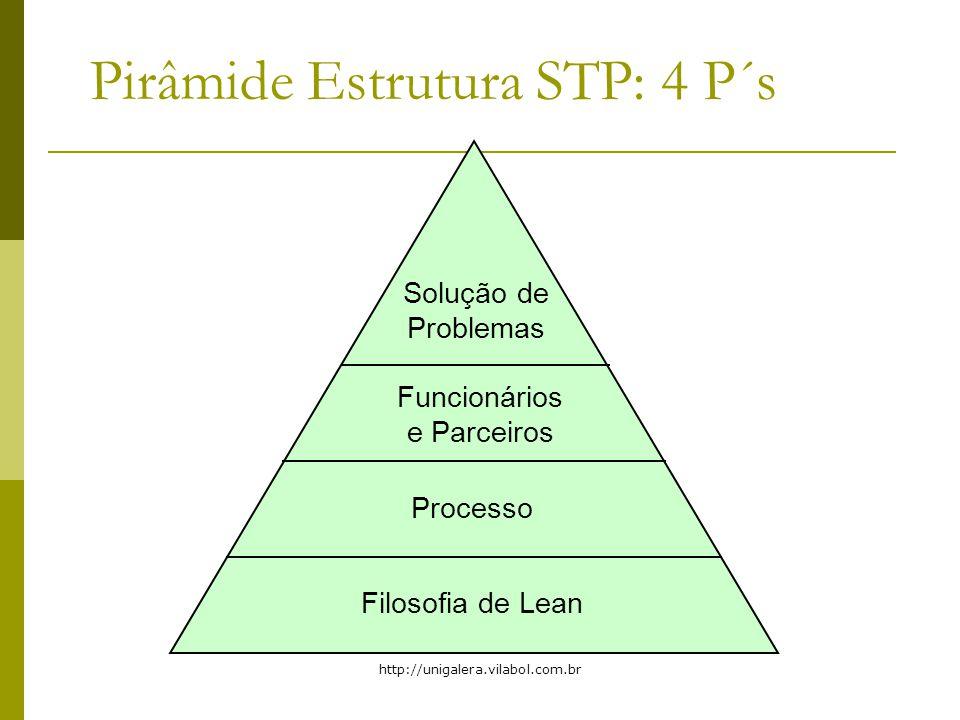 Pirâmide Estrutura STP: 4 P´s