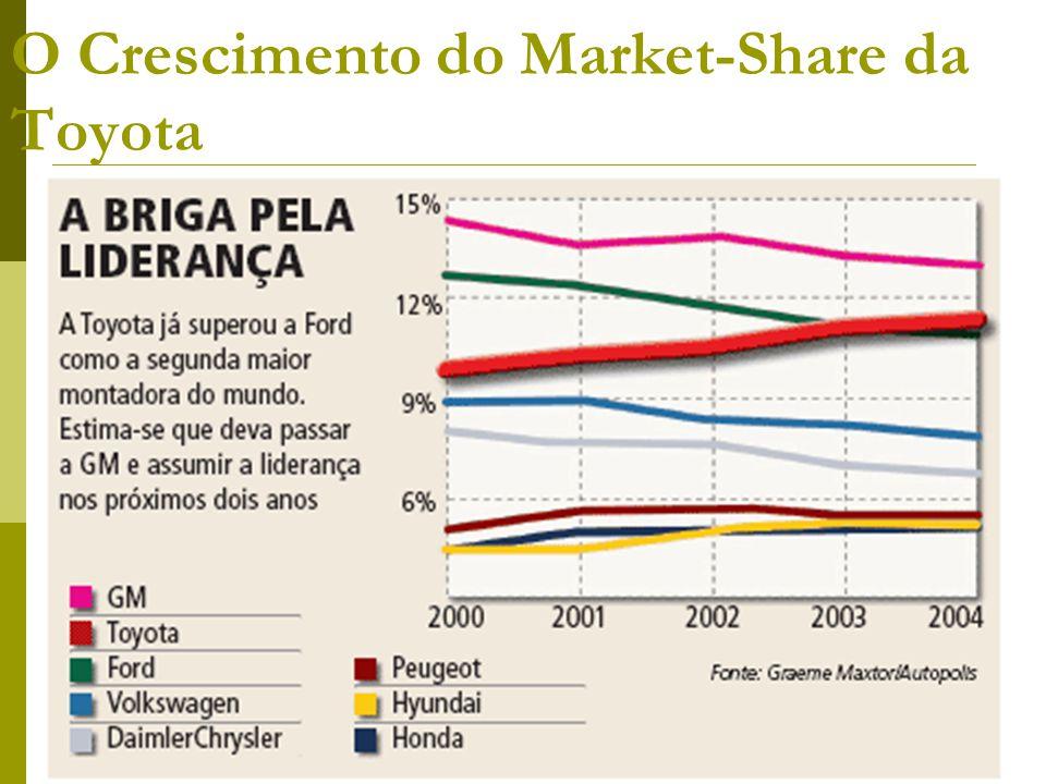 O Crescimento do Market-Share da Toyota