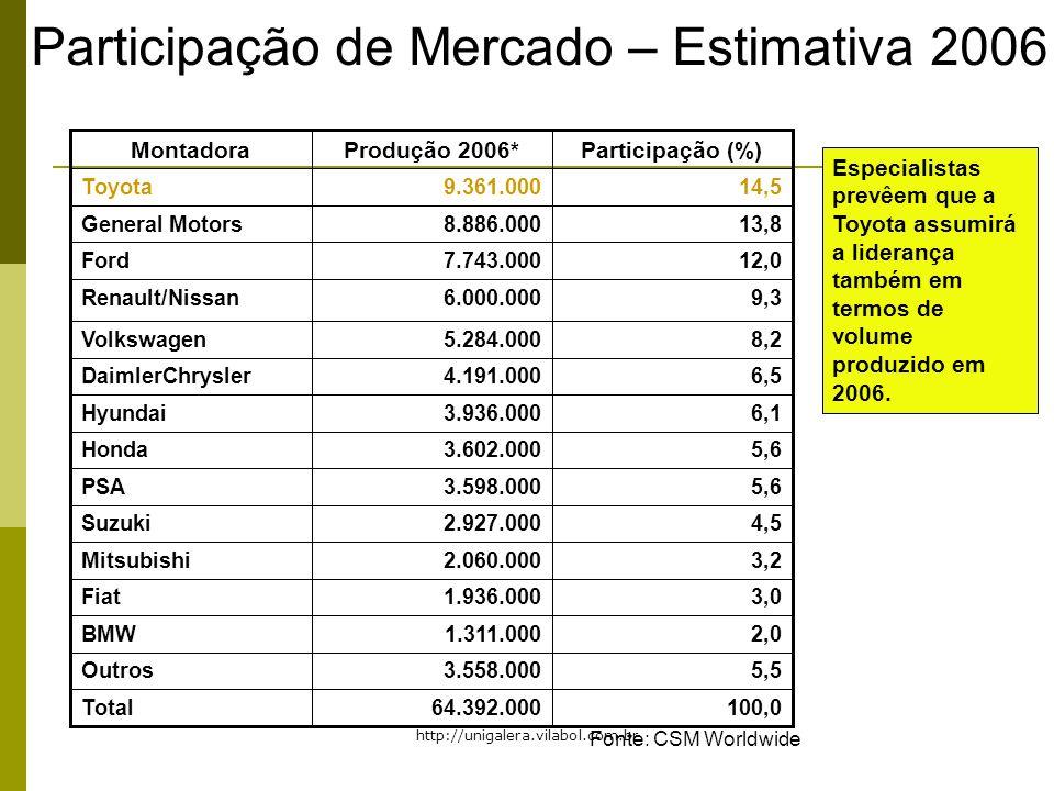 Participação de Mercado – Estimativa 2006