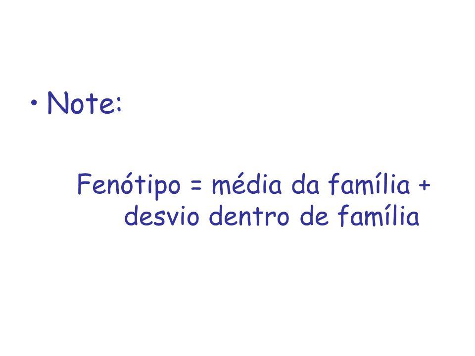 Note: Fenótipo = média da família + desvio dentro de família