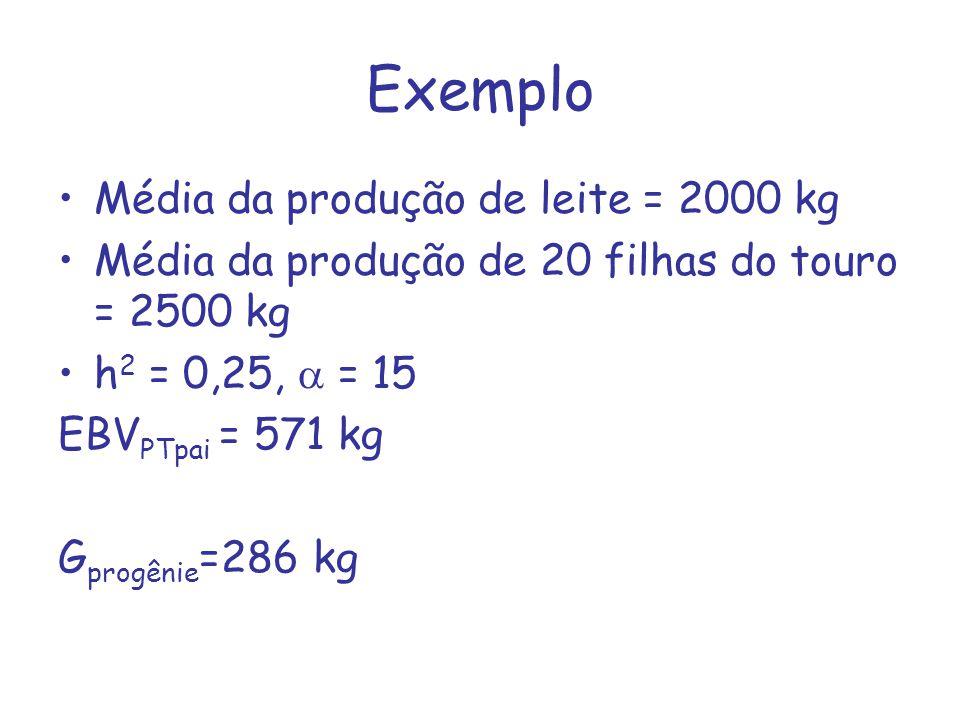 Exemplo Média da produção de leite = 2000 kg