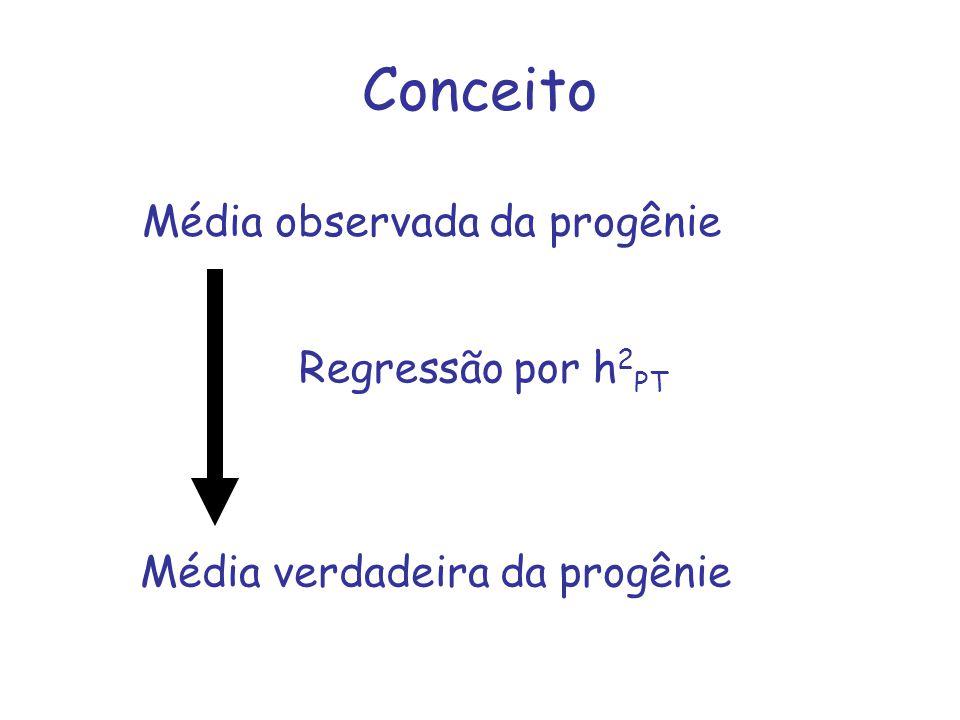 Conceito Média observada da progênie Regressão por h2PT