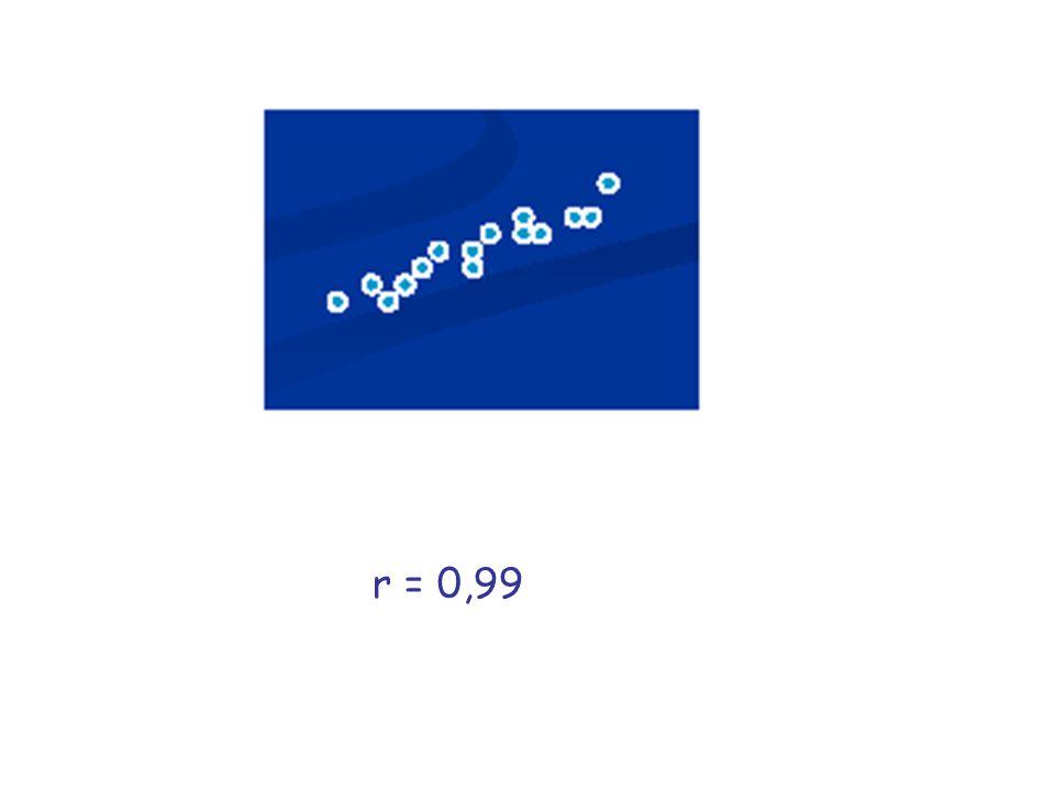 r = 0,99