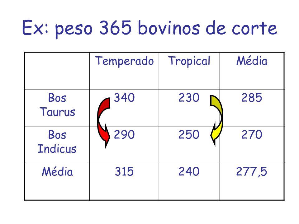 Ex: peso 365 bovinos de corte