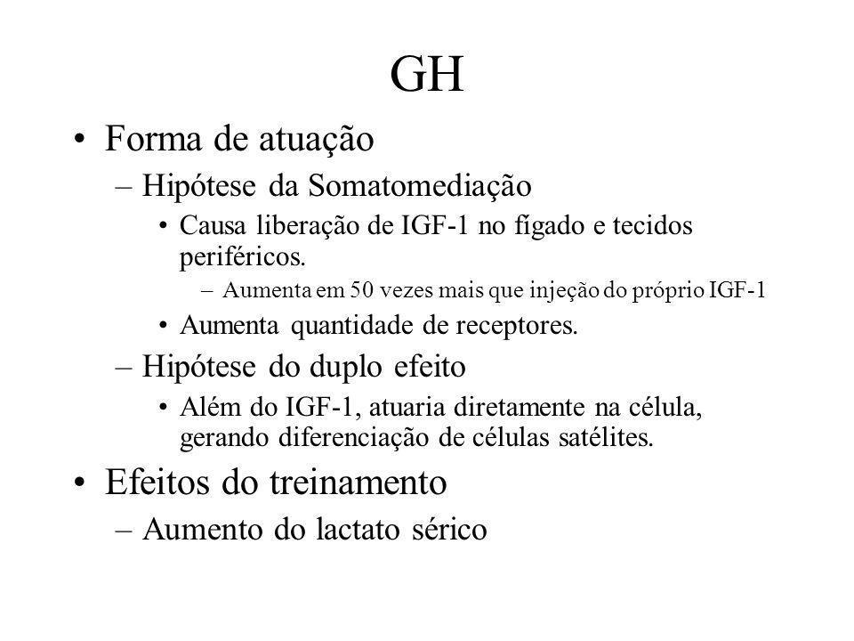 GH Forma de atuação Efeitos do treinamento Hipótese da Somatomediação