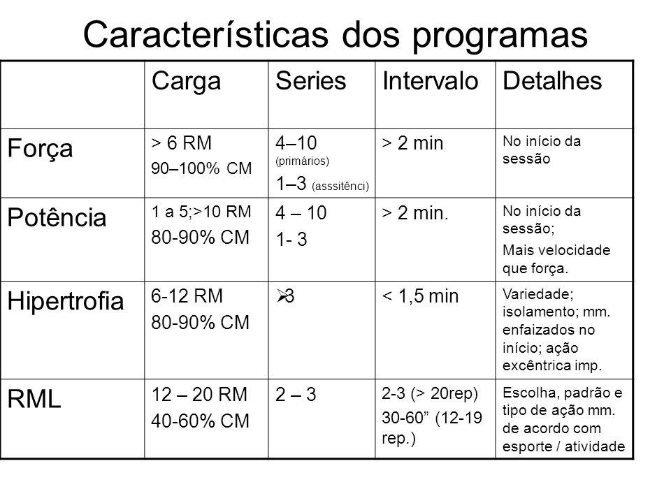 Características dos programas