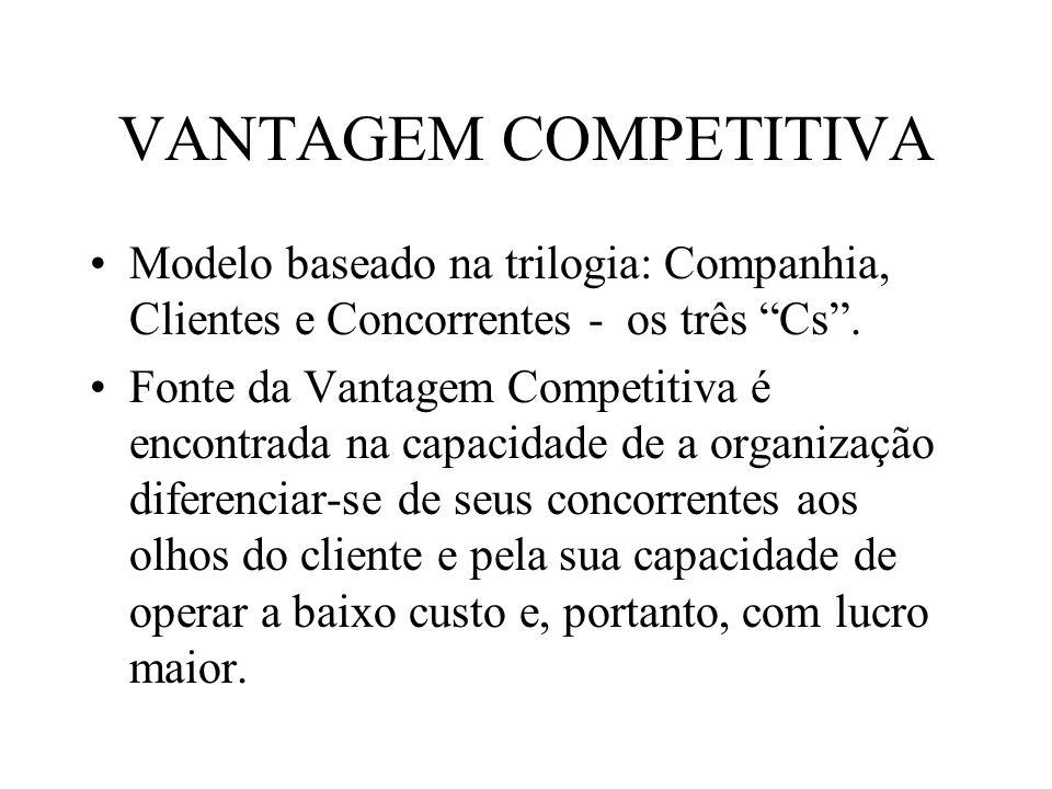 VANTAGEM COMPETITIVA Modelo baseado na trilogia: Companhia, Clientes e Concorrentes - os três Cs .