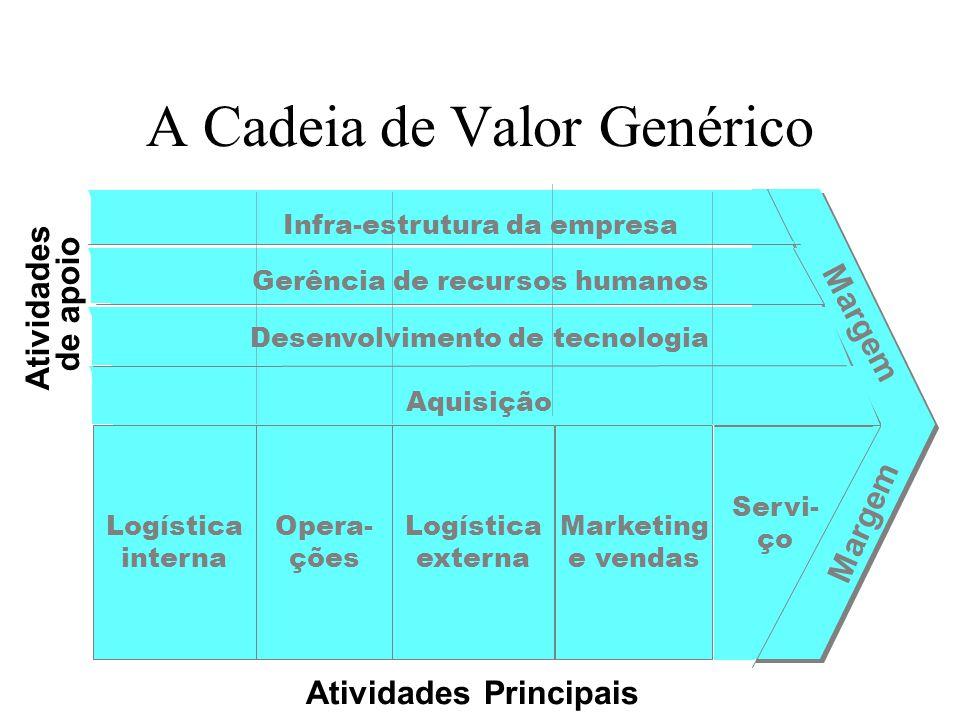 A Cadeia de Valor Genérico
