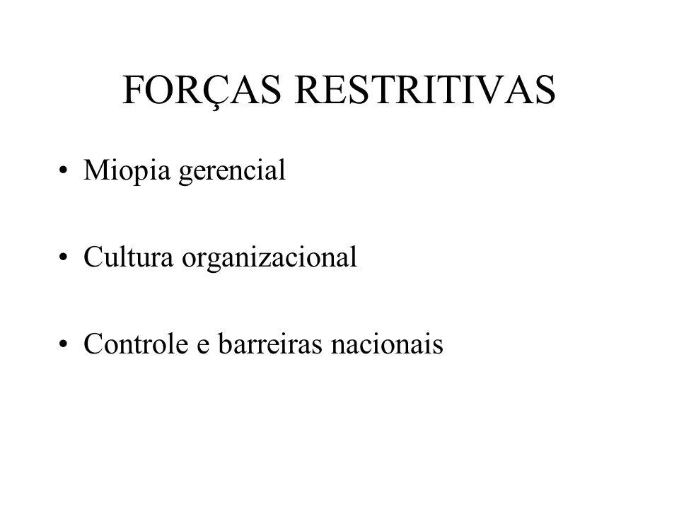 FORÇAS RESTRITIVAS Miopia gerencial Cultura organizacional
