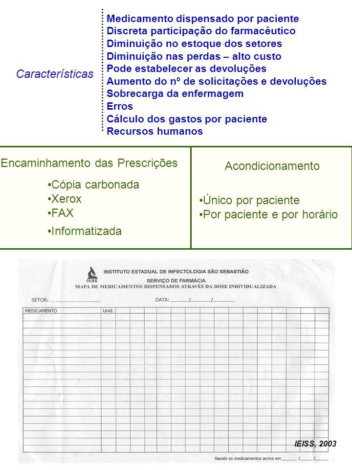 Por paciente e por horário Encaminhamento das Prescrições