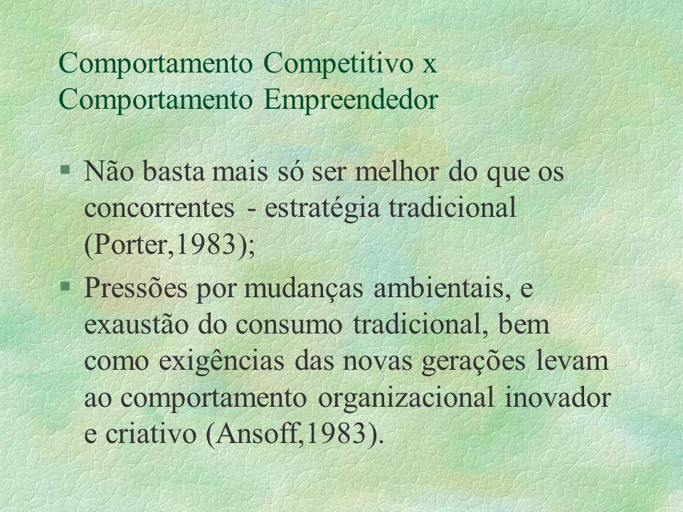 Comportamento Competitivo x Comportamento Empreendedor