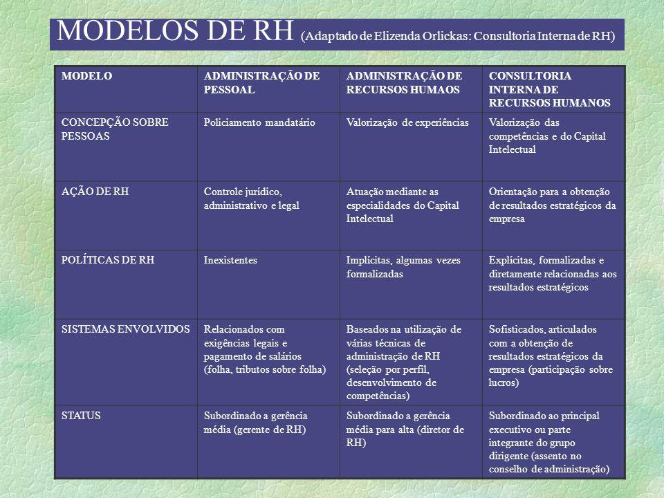 MODELOS DE RH (Adaptado de Elizenda Orlickas: Consultoria Interna de RH)
