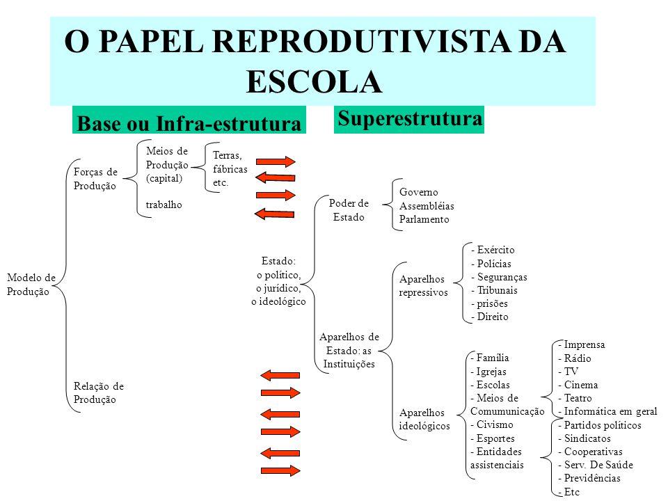 O PAPEL REPRODUTIVISTA DA ESCOLA Base ou Infra-estrutura