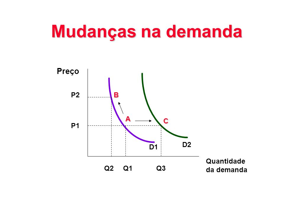 Mudanças na demanda Preço P2 B A C P1 D2 D1 Quantidade da demanda Q2