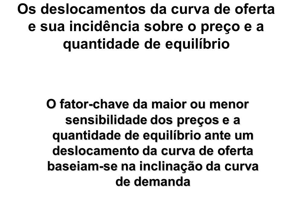 Os deslocamentos da curva de oferta e sua incidência sobre o preço e a quantidade de equilíbrio