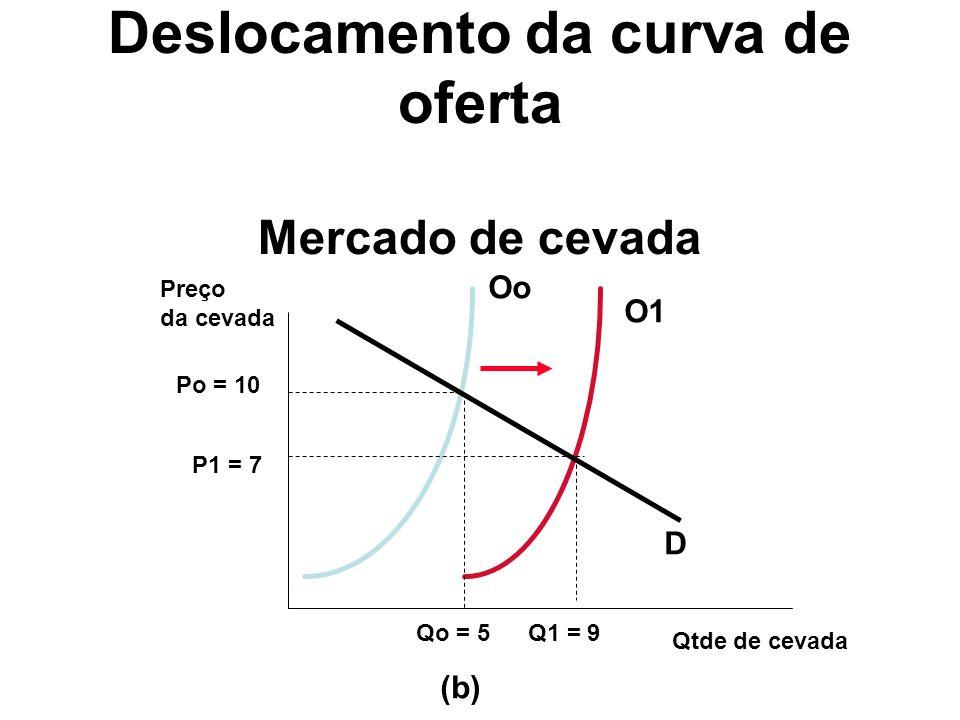 Deslocamento da curva de oferta Mercado de cevada
