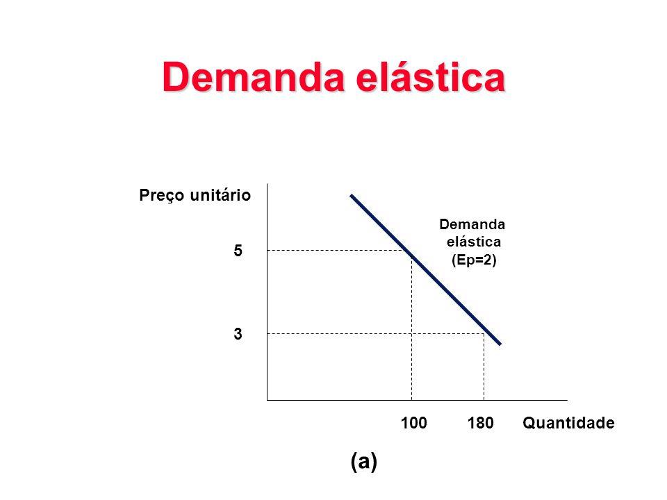 Demanda elástica (a) Preço unitário 5 3 100 180 Quantidade Demanda
