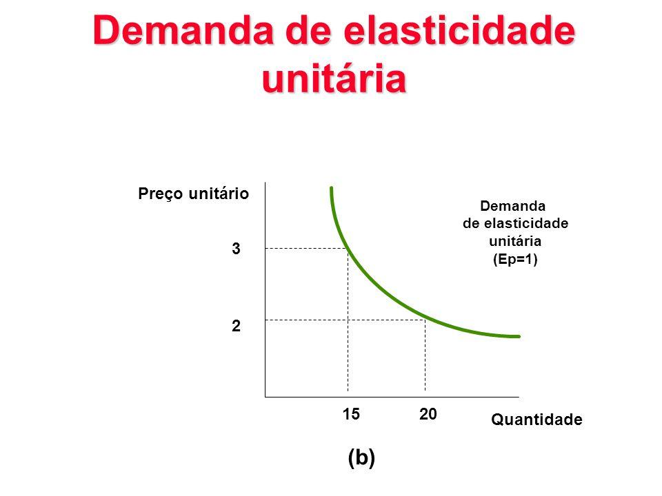 Demanda de elasticidade unitária