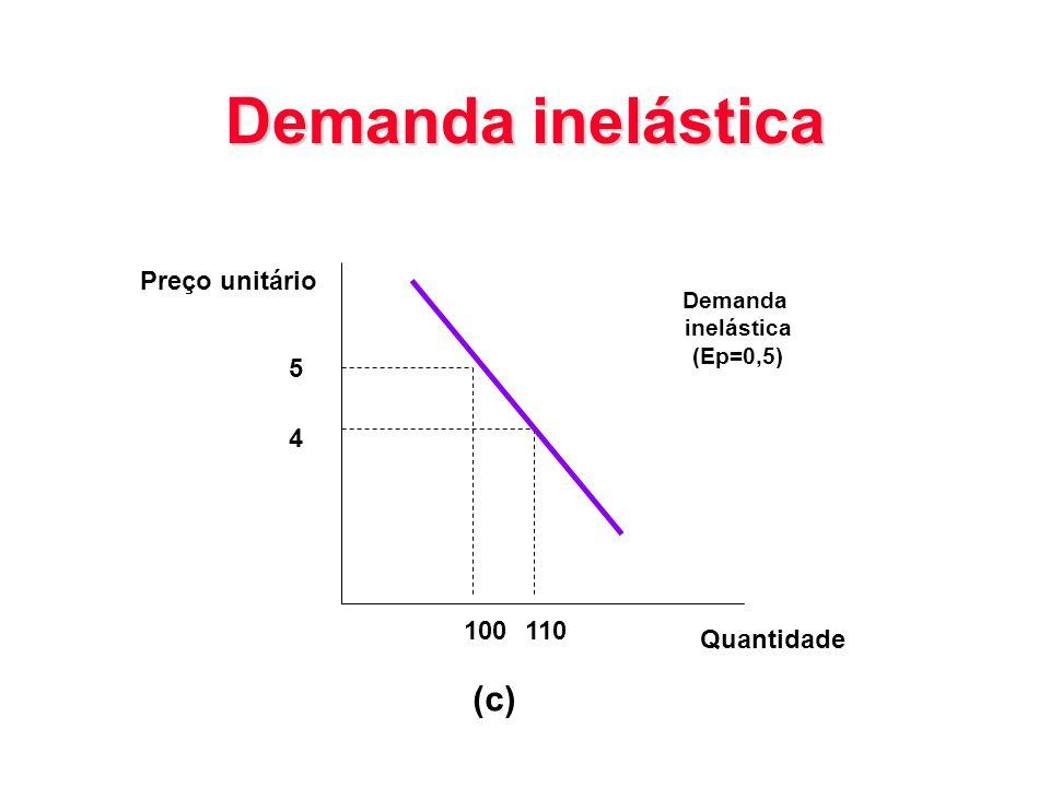 Demanda inelástica (c) Preço unitário 5 4 100 110 Quantidade Demanda