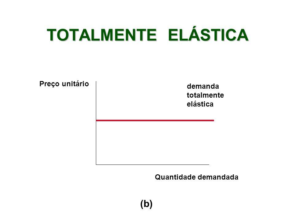 TOTALMENTE ELÁSTICA (b) Preço unitário demanda totalmente elástica