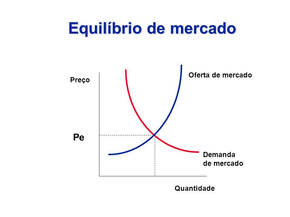 Equilíbrio de mercado Pe Oferta de mercado Preço Demanda de mercado