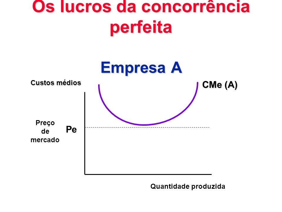 Os lucros da concorrência perfeita Empresa A