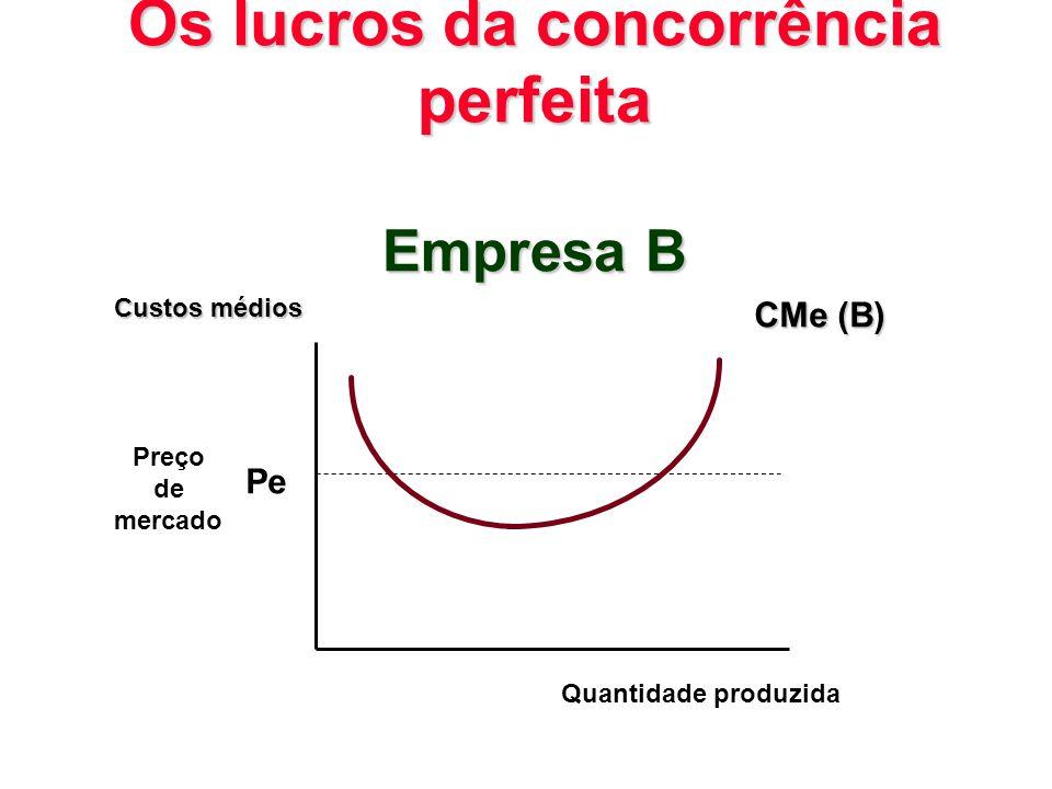 Os lucros da concorrência perfeita Empresa B