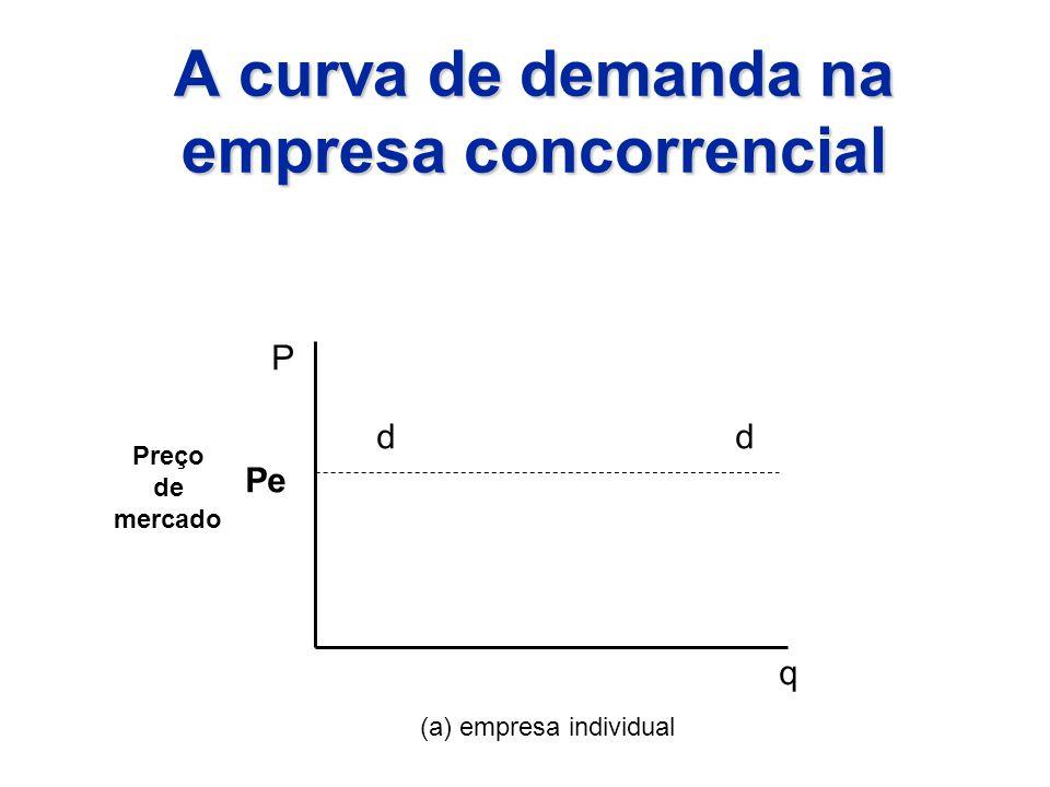 A curva de demanda na empresa concorrencial