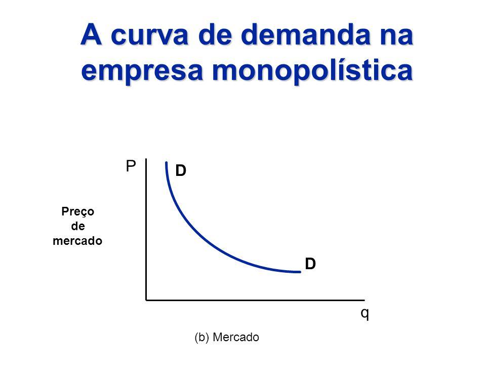 A curva de demanda na empresa monopolística