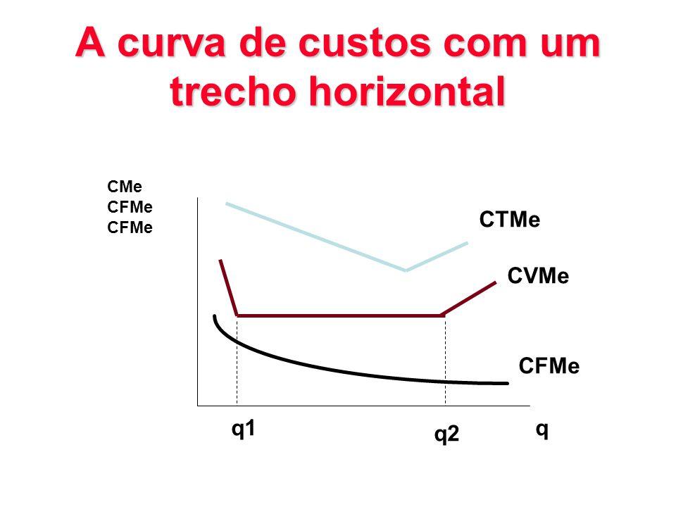 A curva de custos com um trecho horizontal