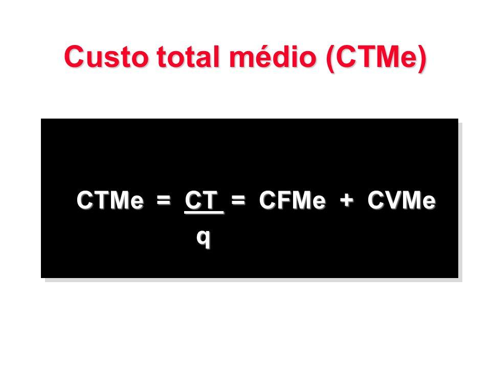 Custo total médio (CTMe)