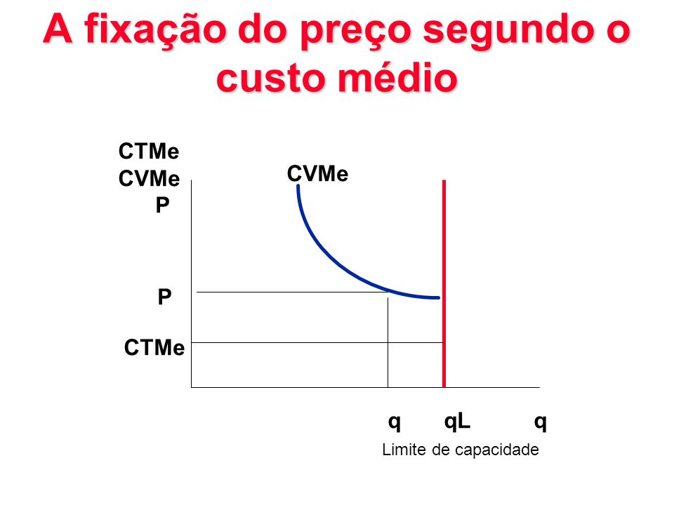 A fixação do preço segundo o custo médio