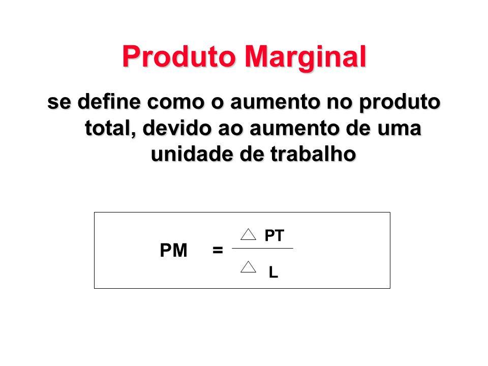 Produto Marginal se define como o aumento no produto total, devido ao aumento de uma unidade de trabalho.
