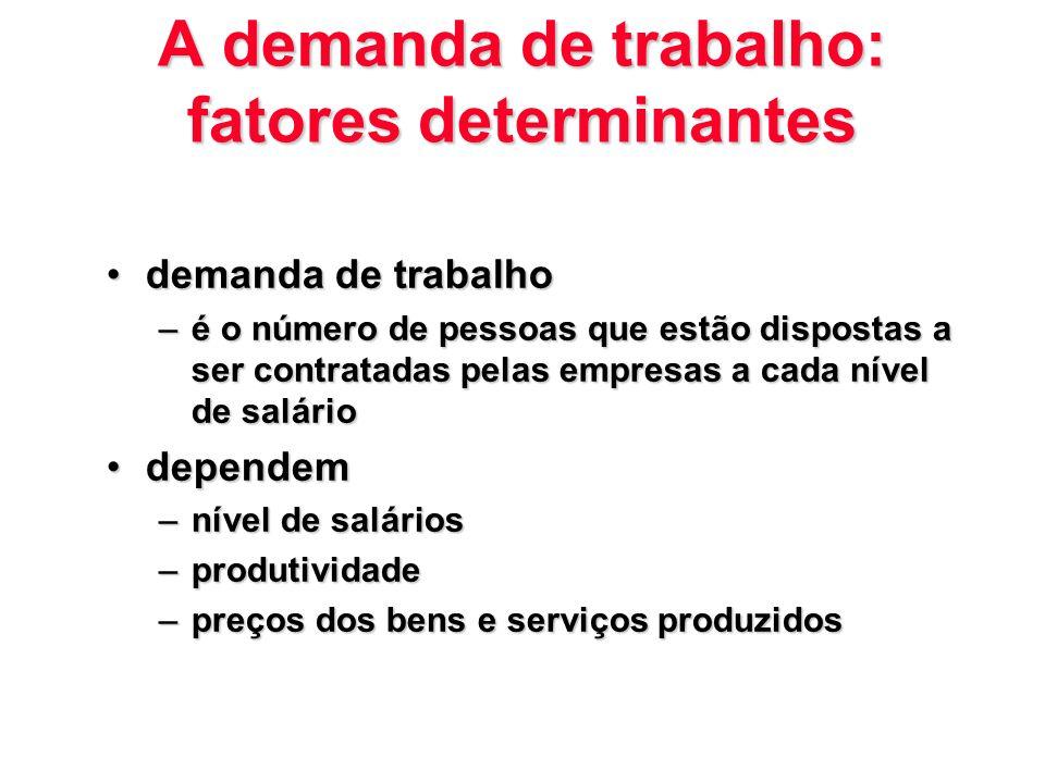 A demanda de trabalho: fatores determinantes