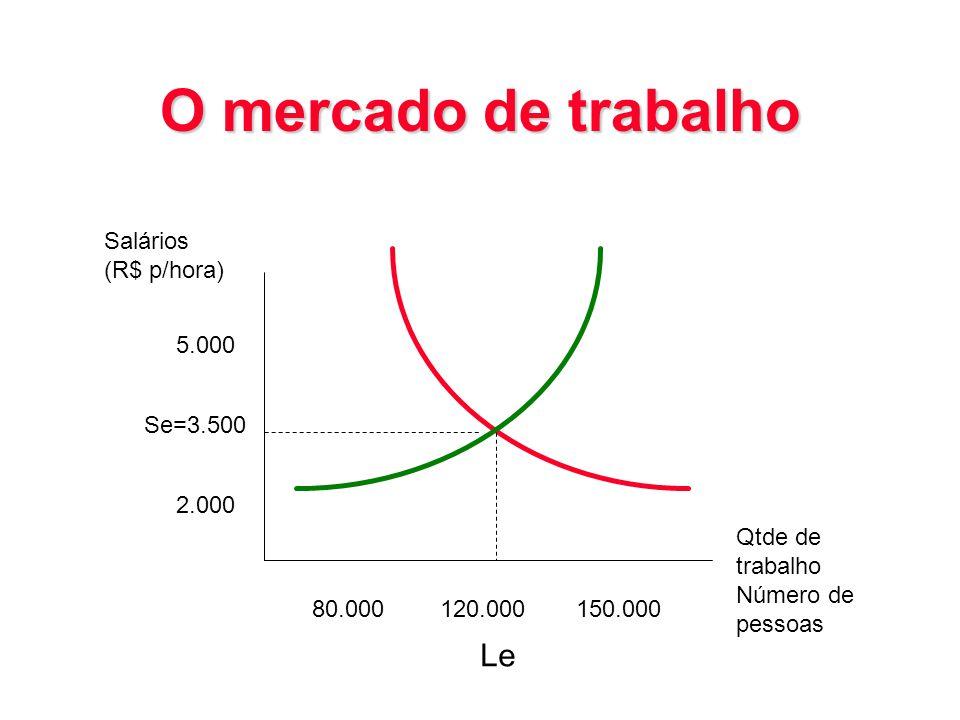 O mercado de trabalho Le Salários (R$ p/hora) 5.000 Se=3.500 2.000