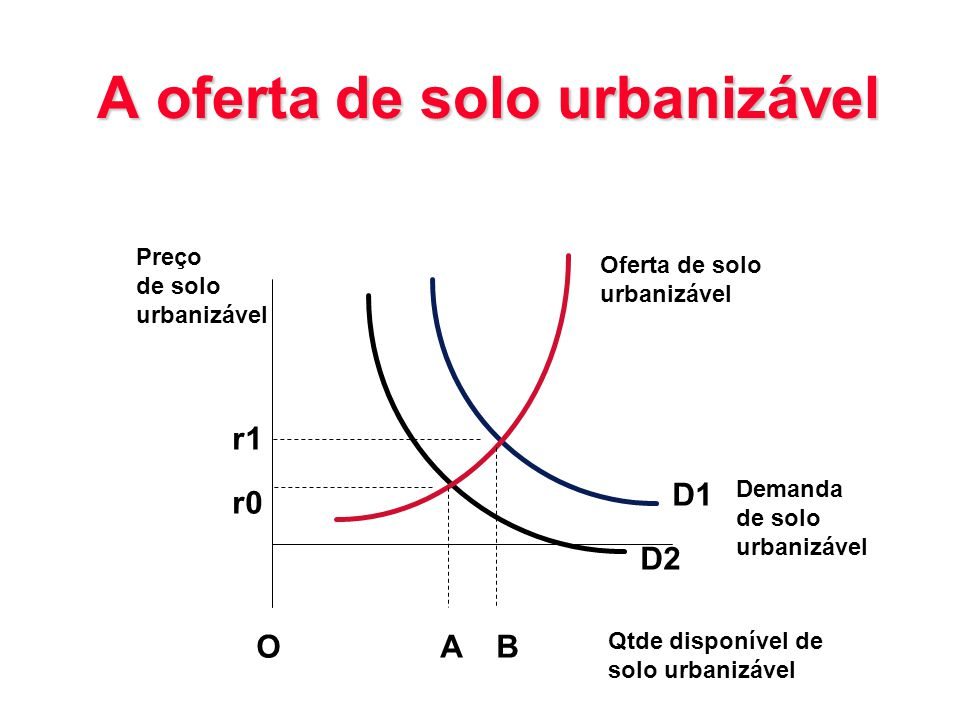 A oferta de solo urbanizável
